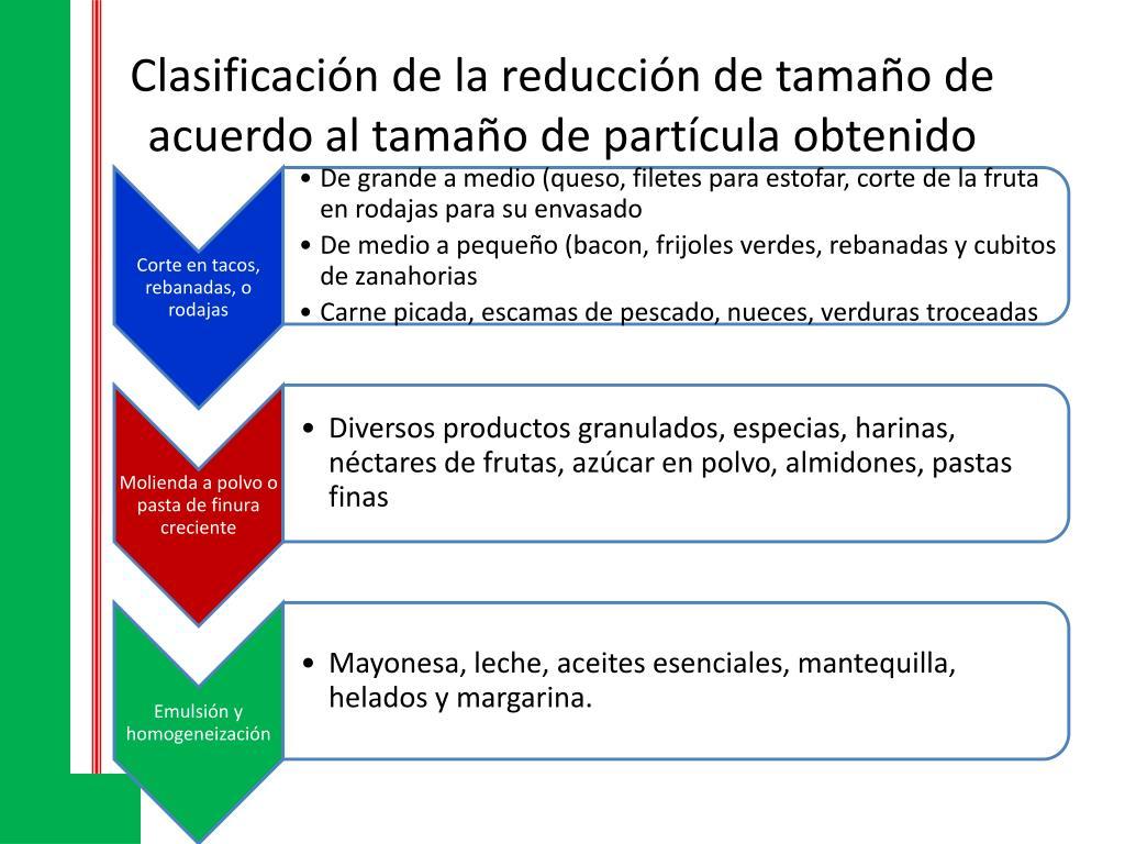 Clasificación de la reducción de tamaño de acuerdo al tamaño de partícula obtenido