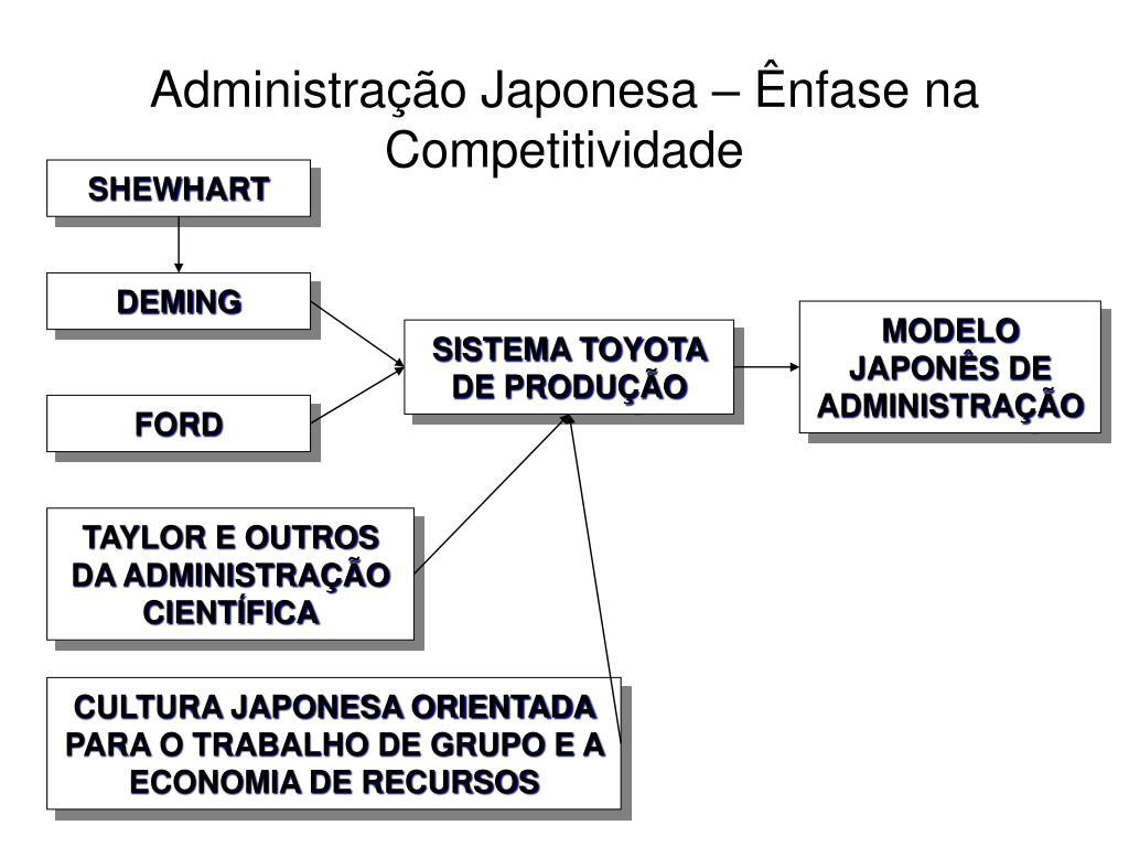 Administração Japonesa – Ênfase na Competitividade