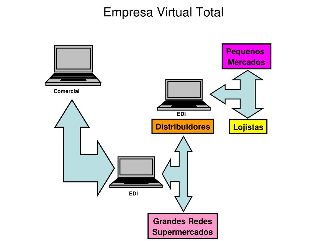 Empresa Virtual Total