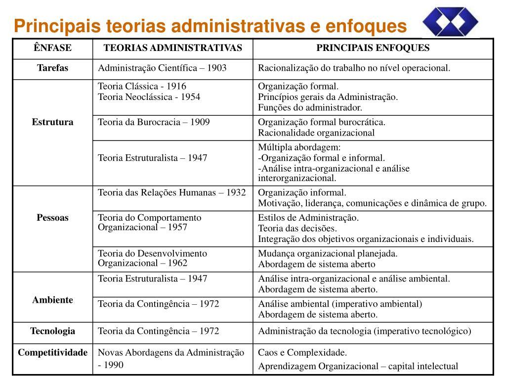 Principais teorias administrativas e enfoques