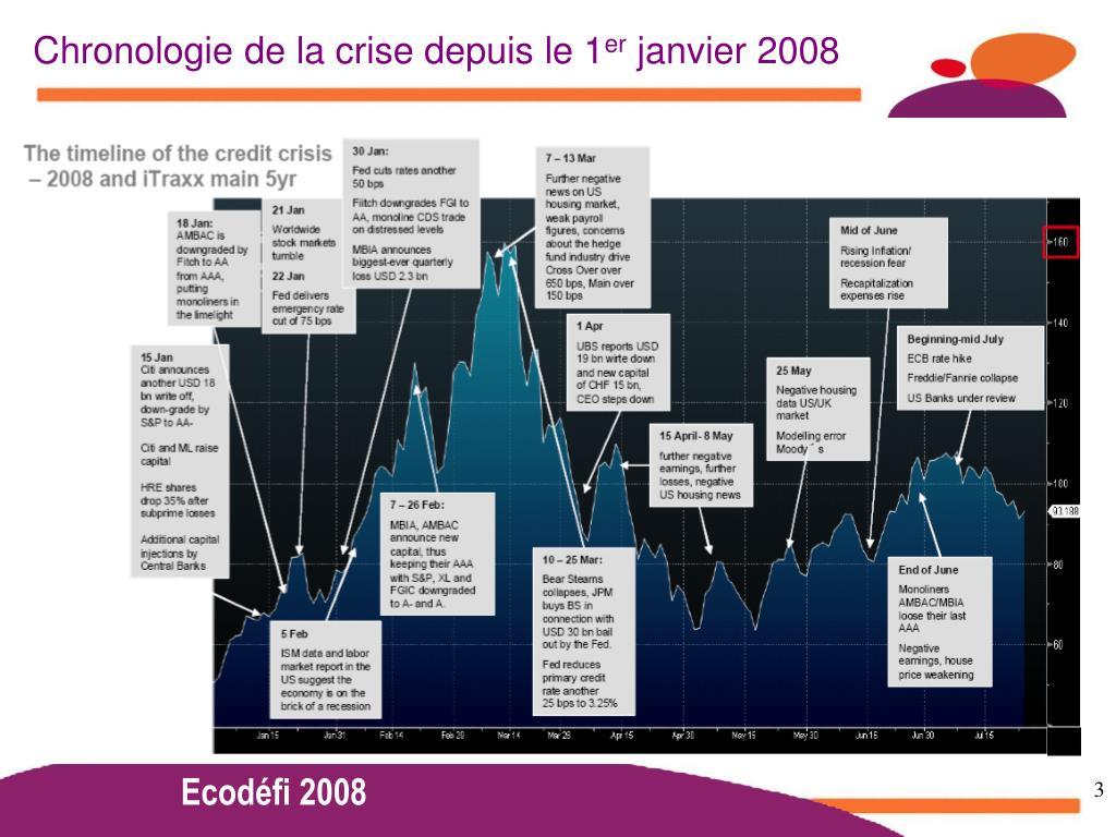 Chronologie de la crise depuis le 1