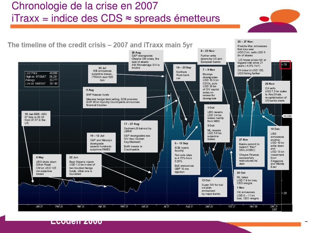 Chronologie de la crise en 2007