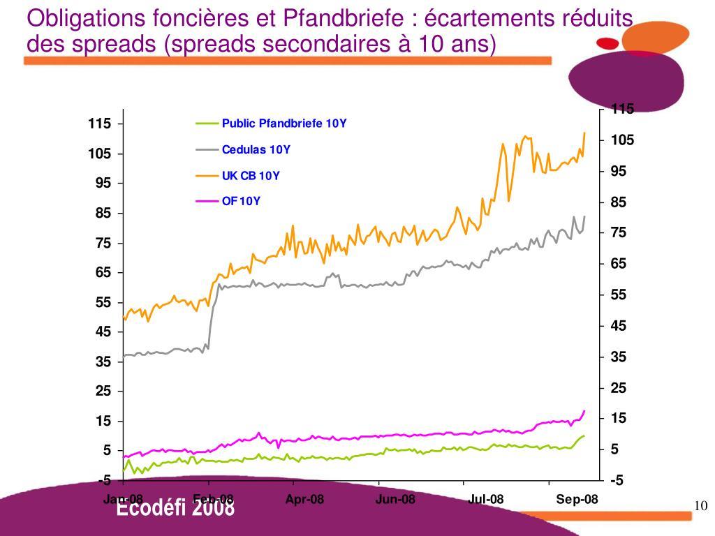 Obligations foncières et Pfandbriefe : écartements réduits des spreads (spreads secondaires à 10 ans)