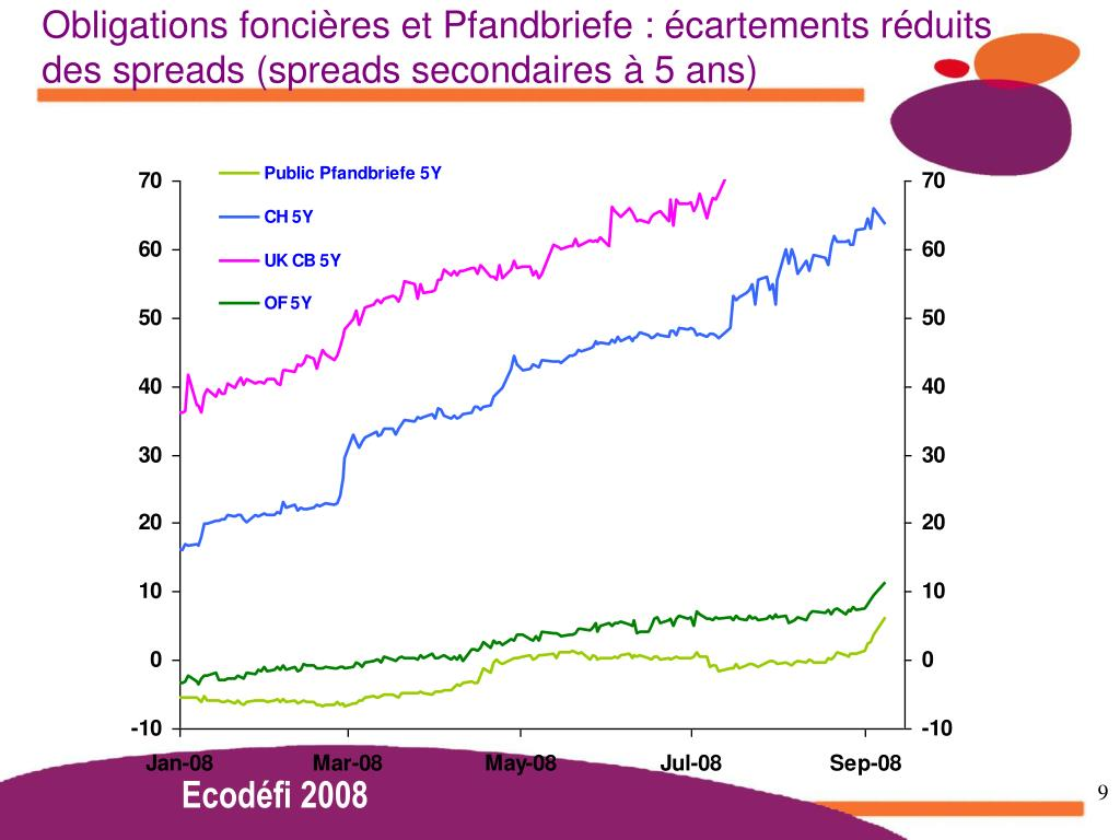 Obligations foncières et Pfandbriefe : écartements réduits des spreads (spreads secondaires à 5 ans)
