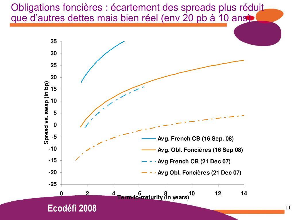 Obligations foncières : écartement des spreads plus réduit que d'autres dettes mais bien réel (env 20 pb à 10 ans)