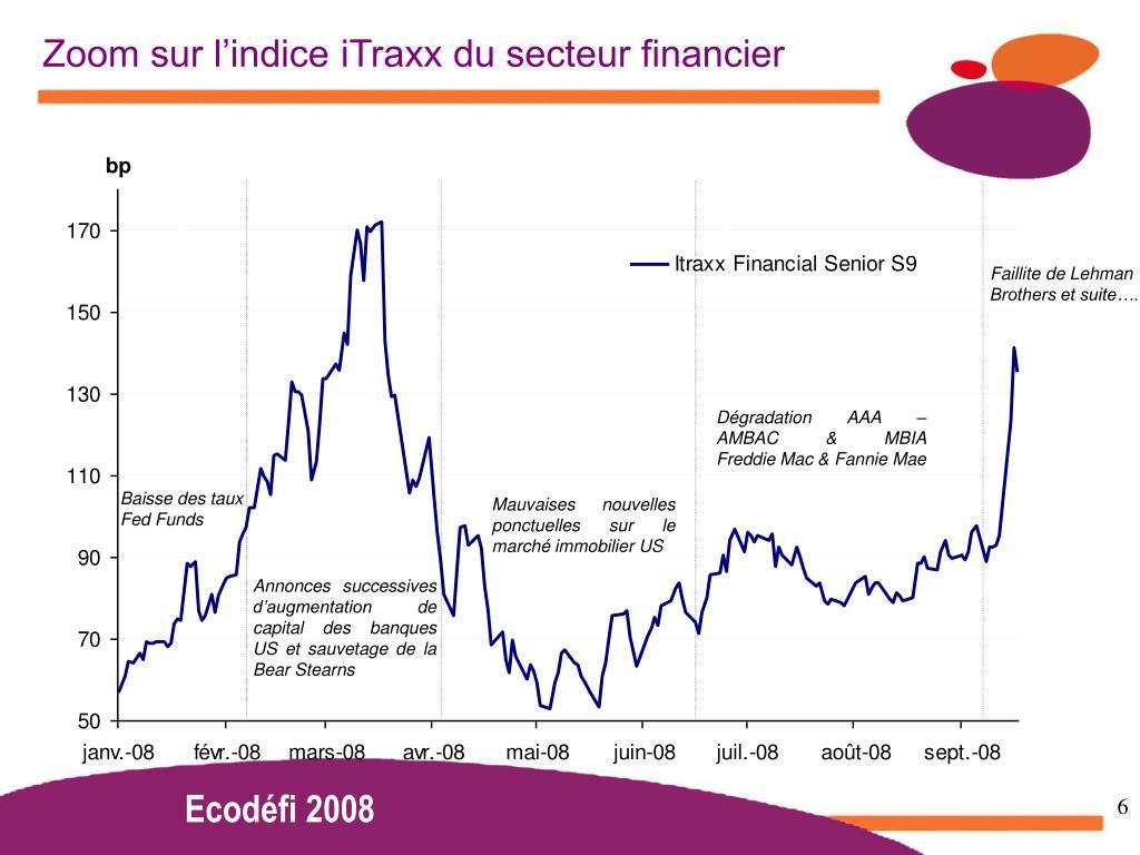 Zoom sur l'indice iTraxx du secteur financier