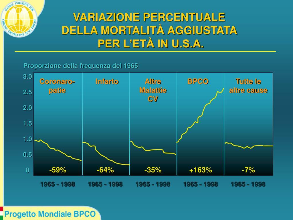 Proporzione della frequenza del 1965