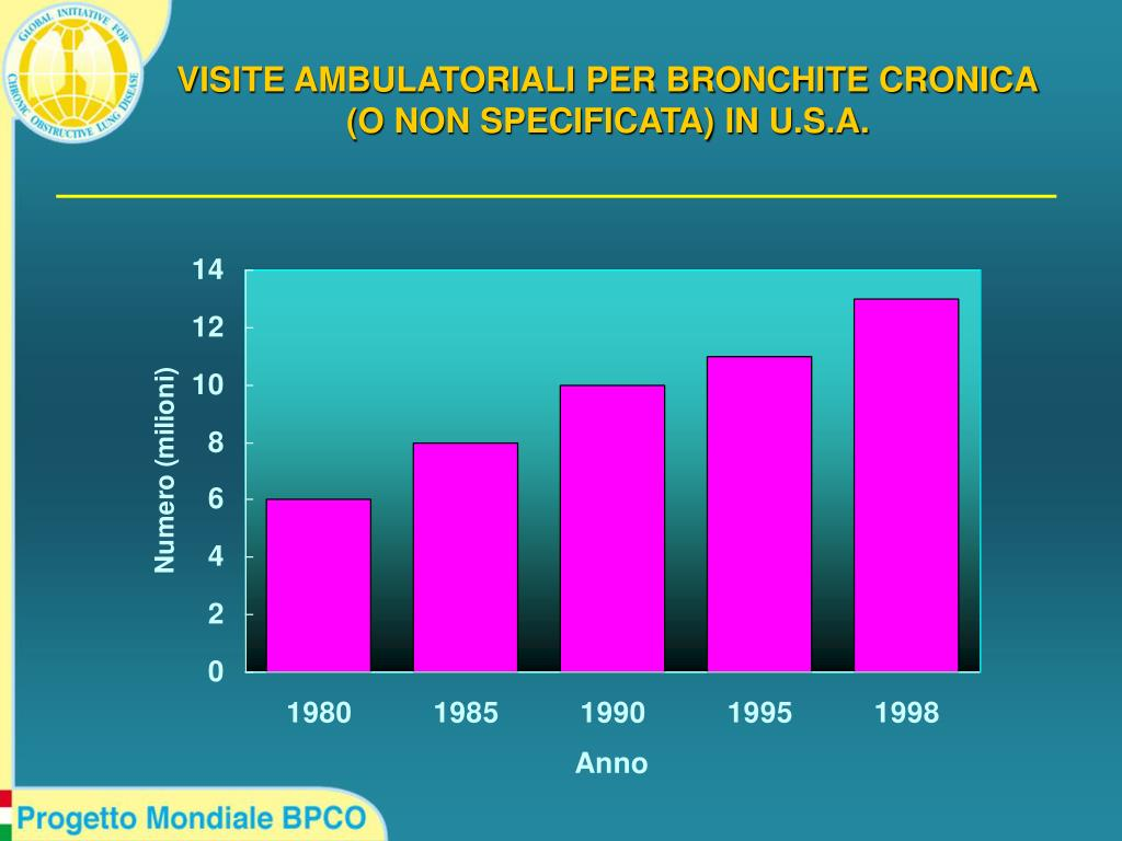 VISITE AMBULATORIALI PER BRONCHITE CRONICA