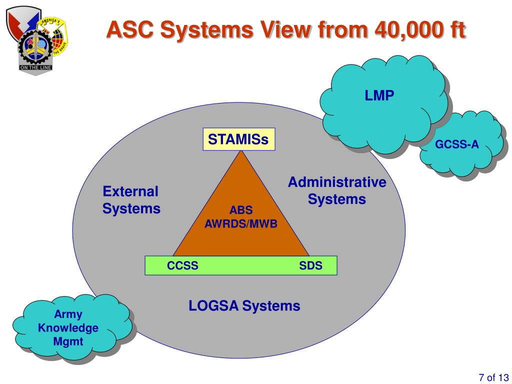 ASC Systems View from 40,000 ft