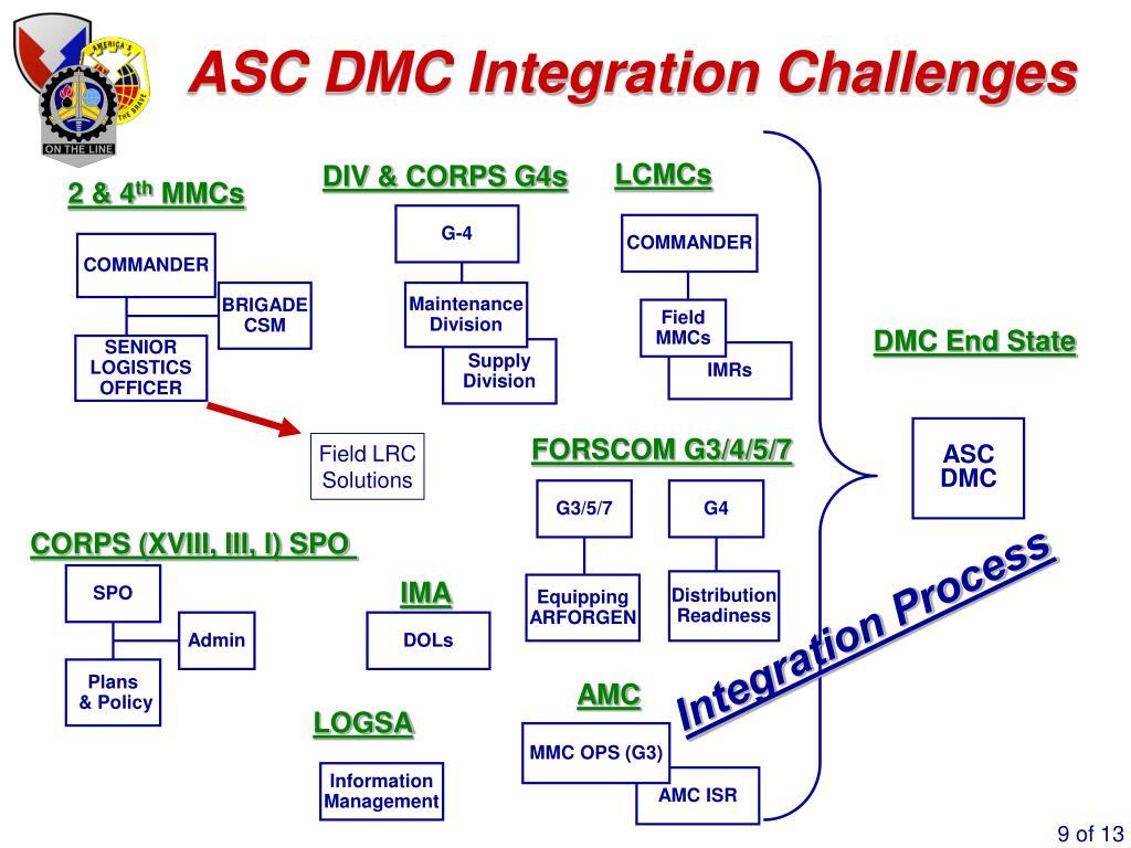 ASC DMC Integration Challenges