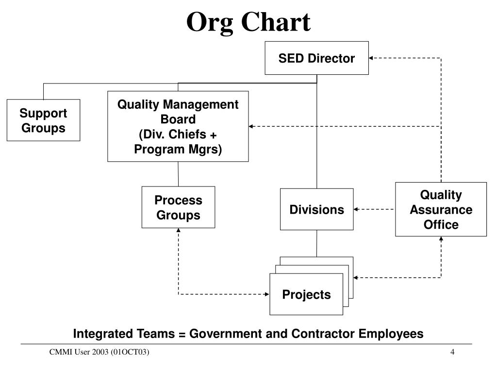 Quality Management Board