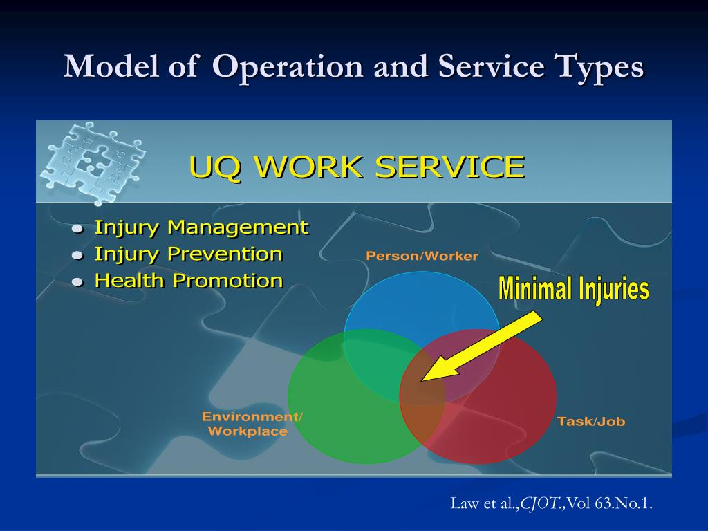 Model of Operation and Service Types
