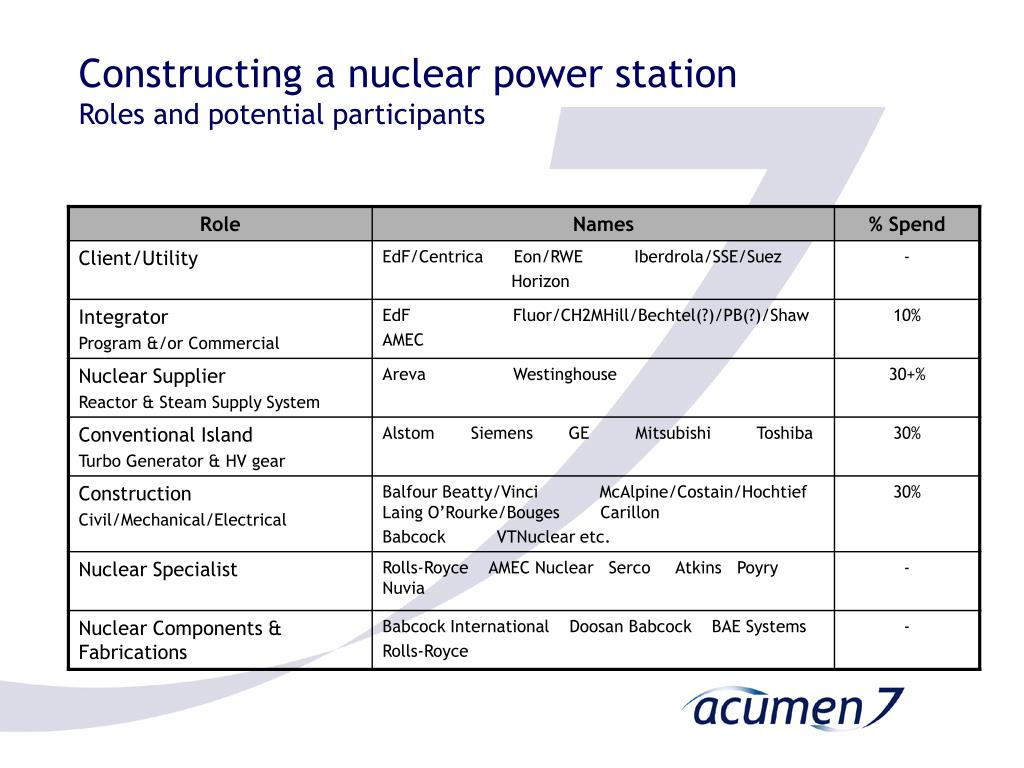 Constructing a nuclear power station