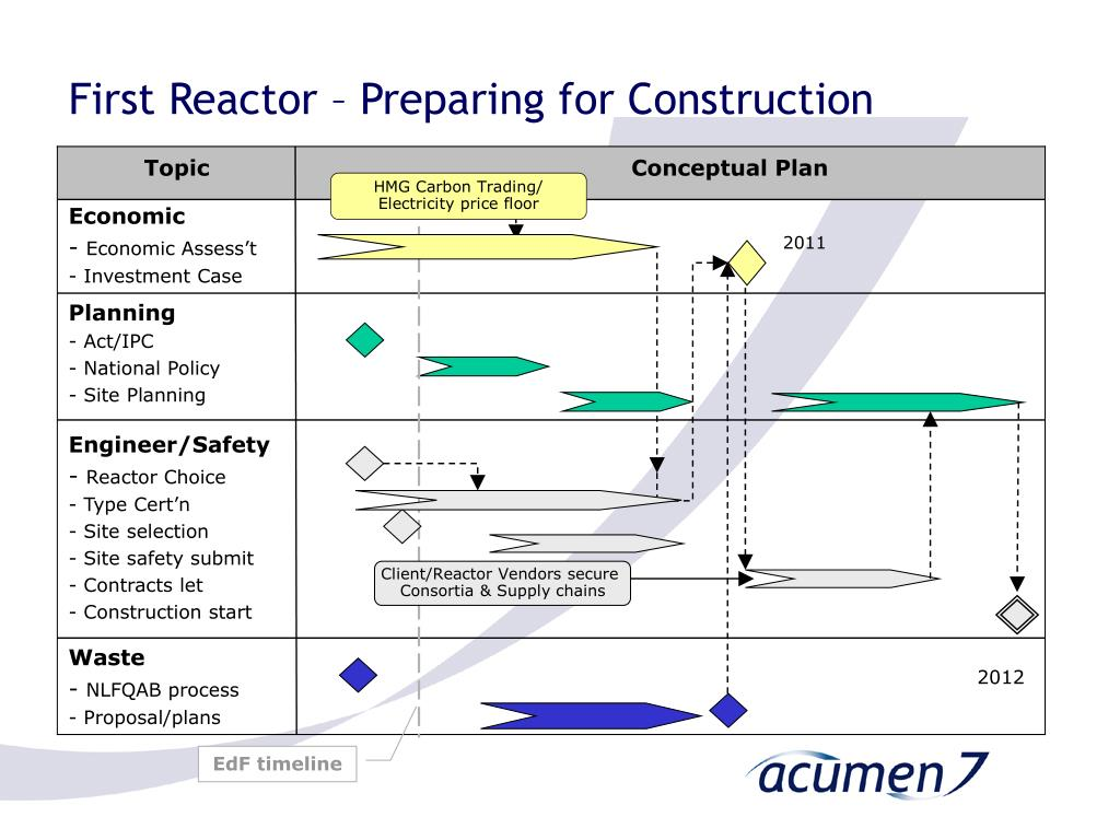 First Reactor – Preparing for Construction
