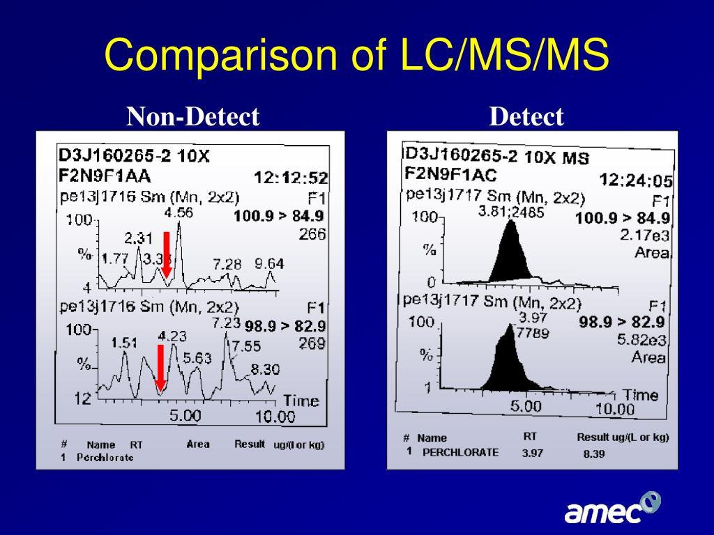 Comparison of LC/MS/MS