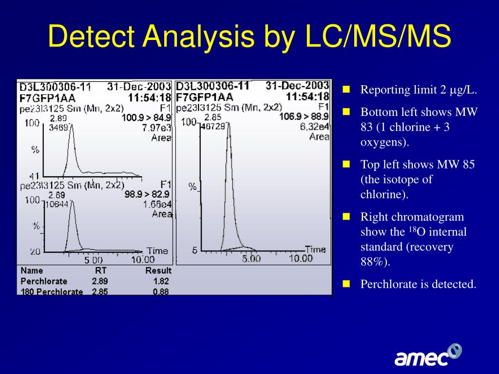 Detect Analysis by LC/MS/MS