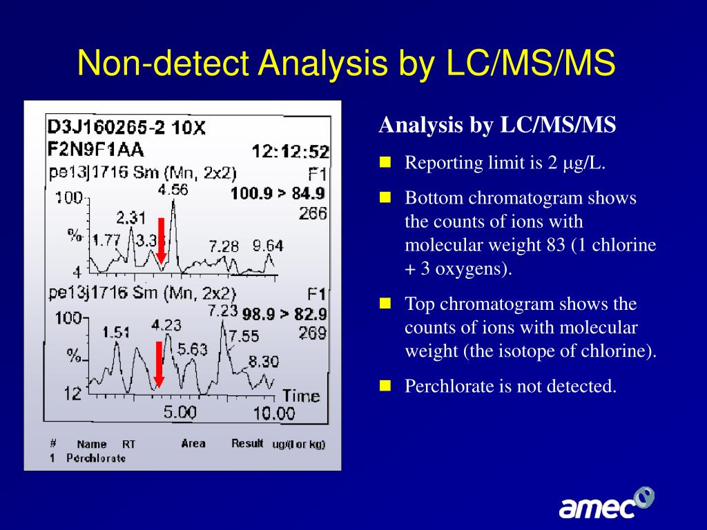 Non-detect Analysis by LC/MS/MS