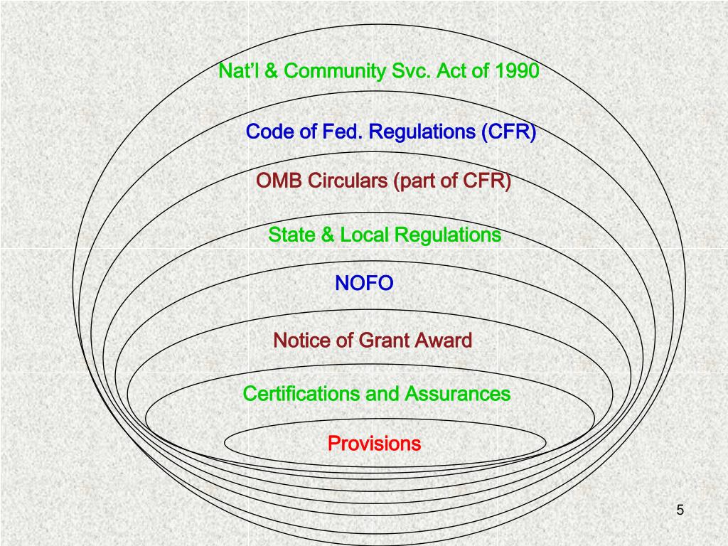 Nat'l & Community Svc. Act of 1990