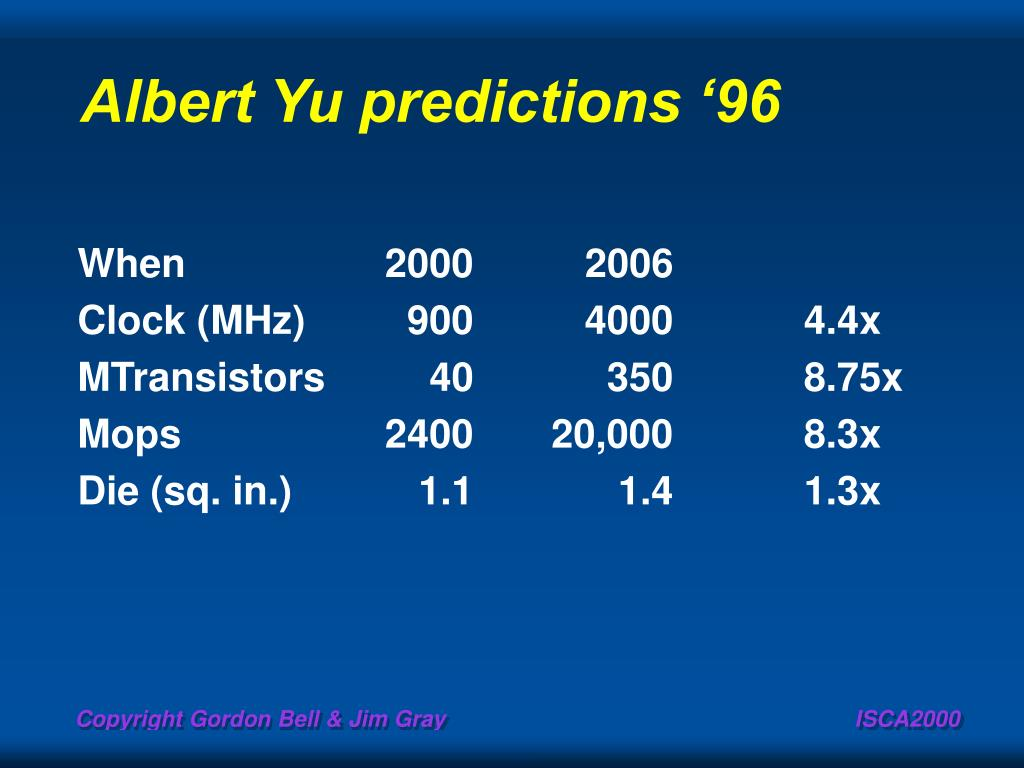 Albert Yu predictions '96