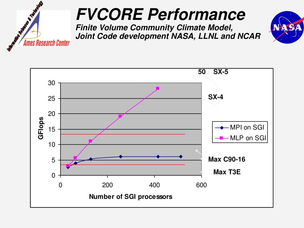 FVCORE Performance