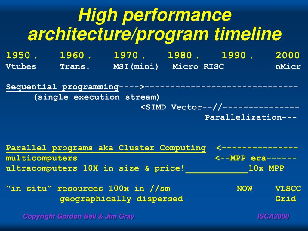 High performance architecture/program timeline
