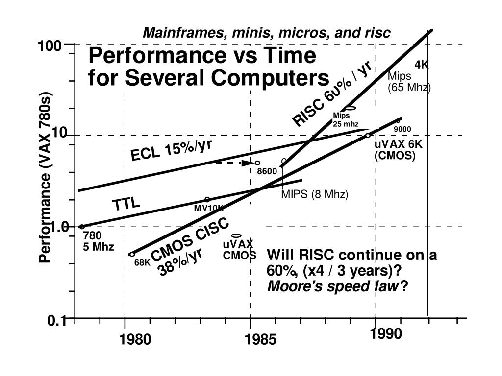 Mainframes, minis, micros, and risc
