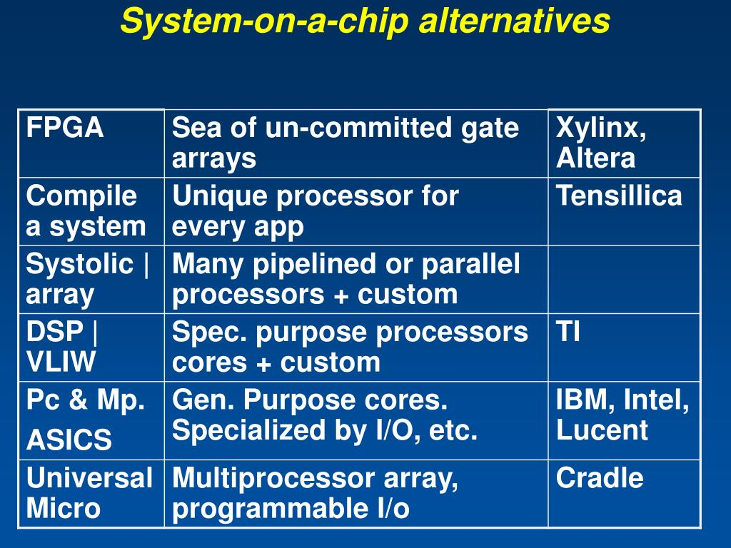 System-on-a-chip alternatives