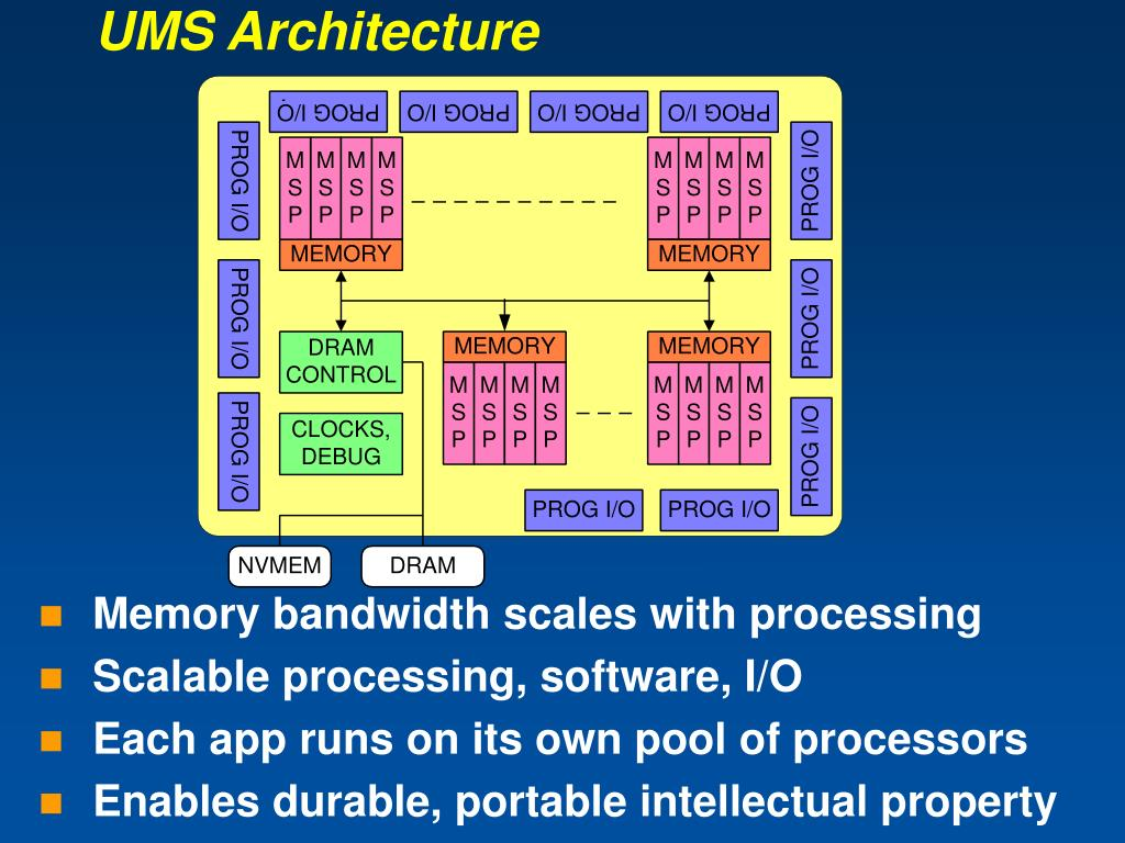 UMS Architecture
