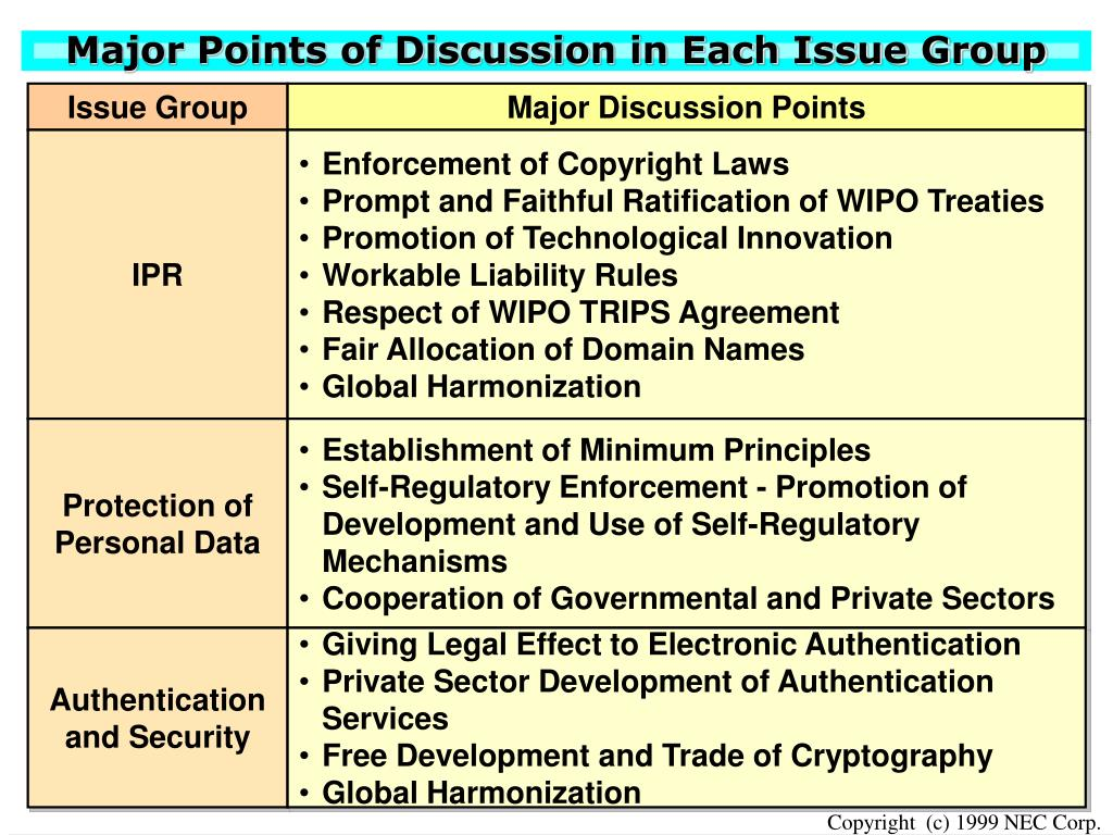 Major Points of Discussion in Each Issue Group