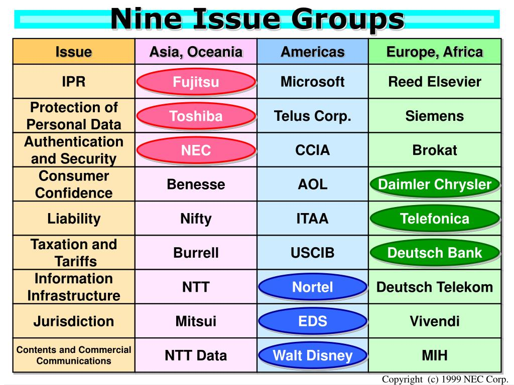 Nine Issue Groups