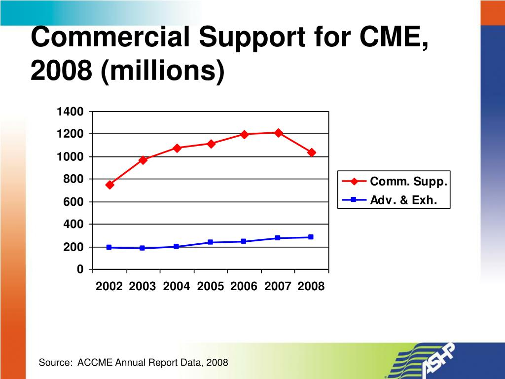 Commercial Support for CME, 2008 (millions)