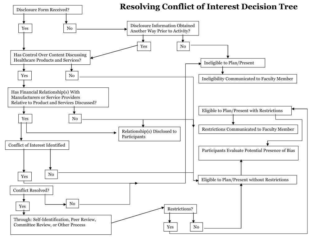 Resolving Conflict of Interest Decision Tree