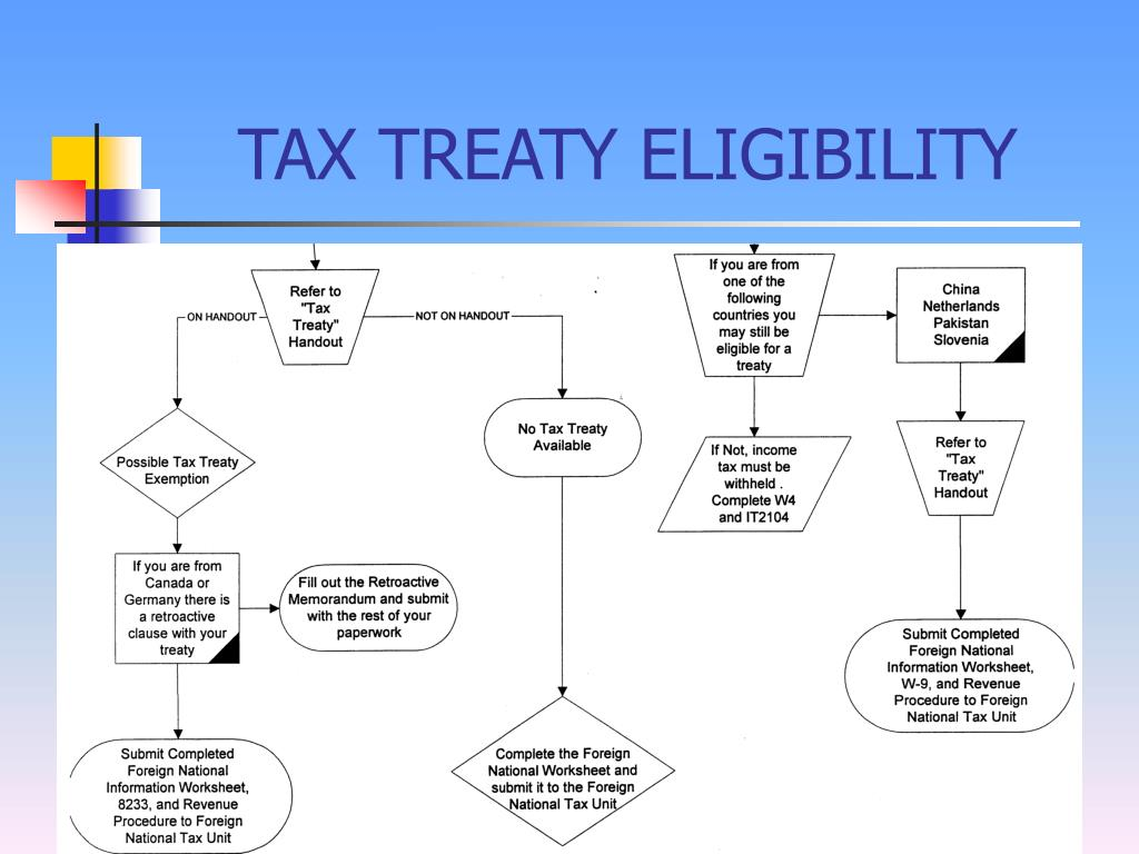 TAX TREATY ELIGIBILITY