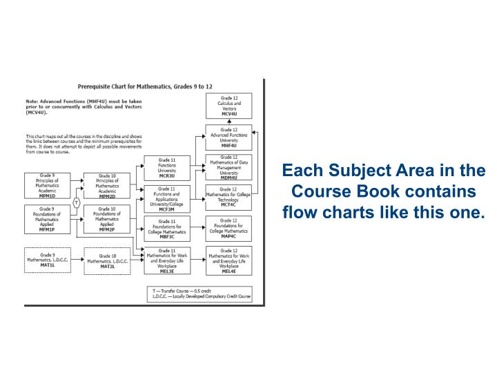 Each Subject Area in the Course Book contains flow charts like this one.
