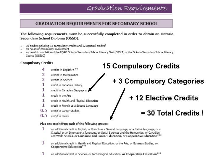 15 Compulsory Credits