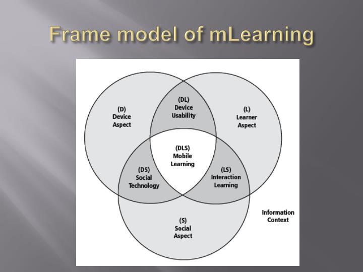 Frame model of