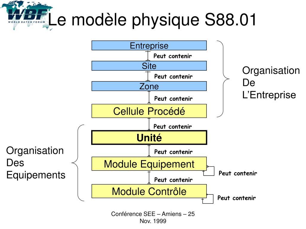 Le modèle physique S88.01