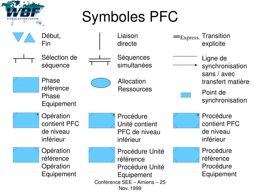 Symboles PFC