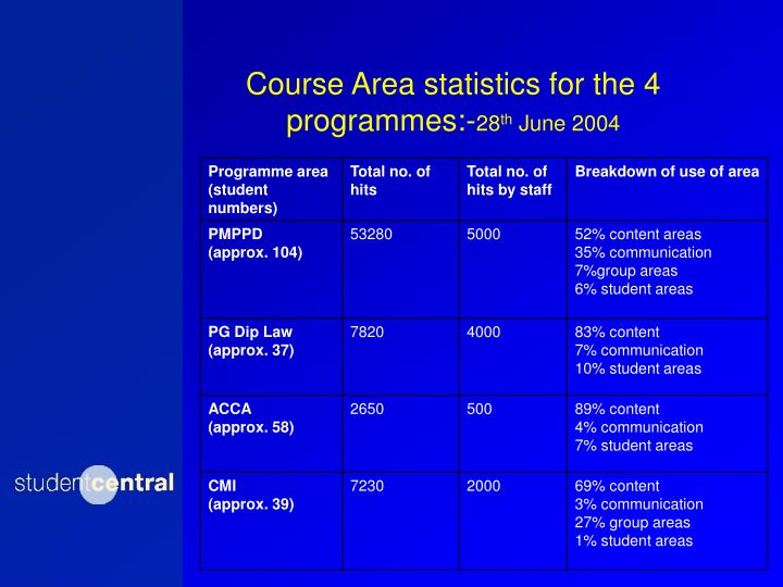 Course Area statistics for the 4 programmes:-