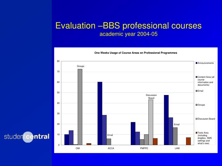 Evaluation –BBS professional courses