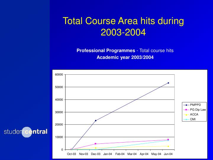 Total Course Area hits during 2003-2004