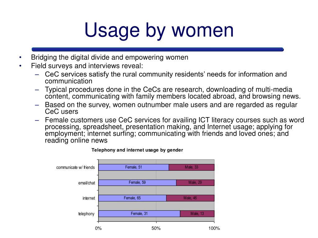 Usage by women