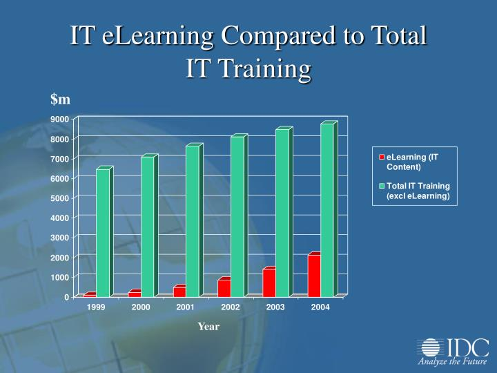 IT eLearning Compared to Total