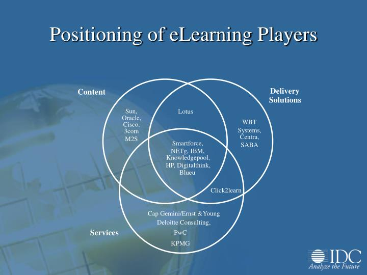 Positioning of eLearning Players