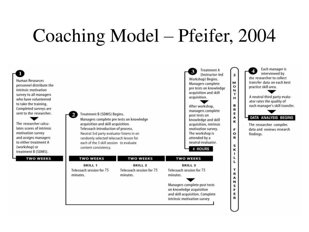 Coaching Model – Pfeifer, 2004