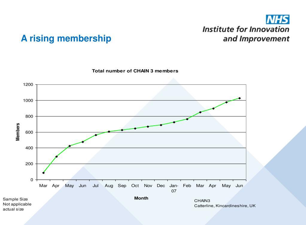 A rising membership