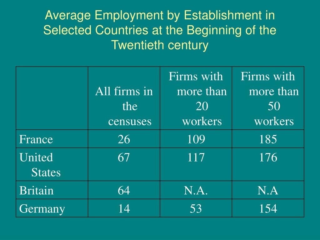Average Employment by Establishment in Selected Countries at the Beginning of the Twentieth century