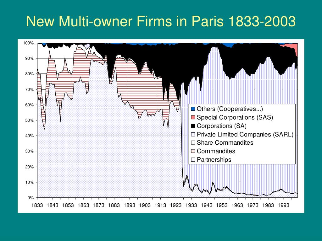 New Multi-owner Firms in Paris 1833-2003