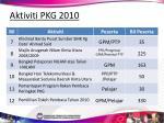 aktiviti pkg 201044