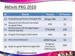 aktiviti pkg 201045